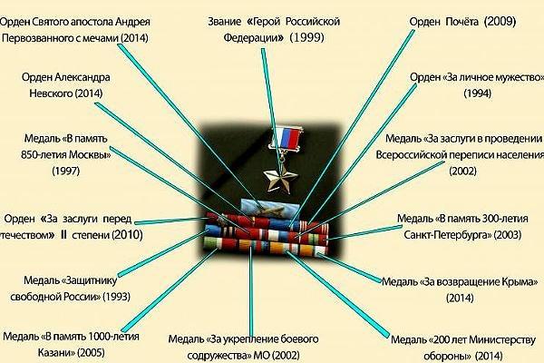 Шойгу Сергей actualnews.org/sergej-shojgu-neskolko-populjarnyh-zabluzhdenij-o-karere-id35.html