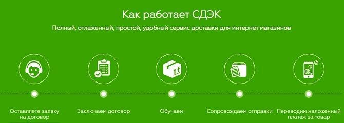 Курьерская компания доставки «СДЭК»