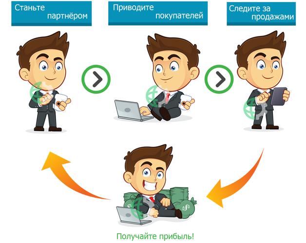 Партнерки интернет-магазинов zarabotat-v-internete.biz