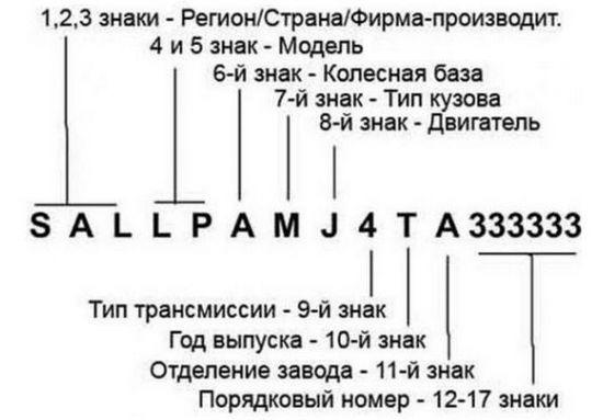 Расшифровка VIN номера автомобиля vindecoderz.com