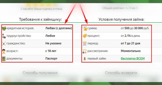 """Лучший финансовый советник - """"ЗетЗайм"""""""
